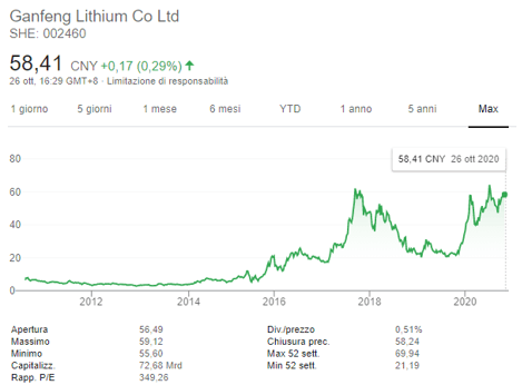 investire nel litio: Jiangxi Ganfeng Lithium Co.