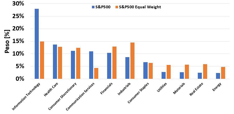 S&P 500 vs S&P 500 equal weight