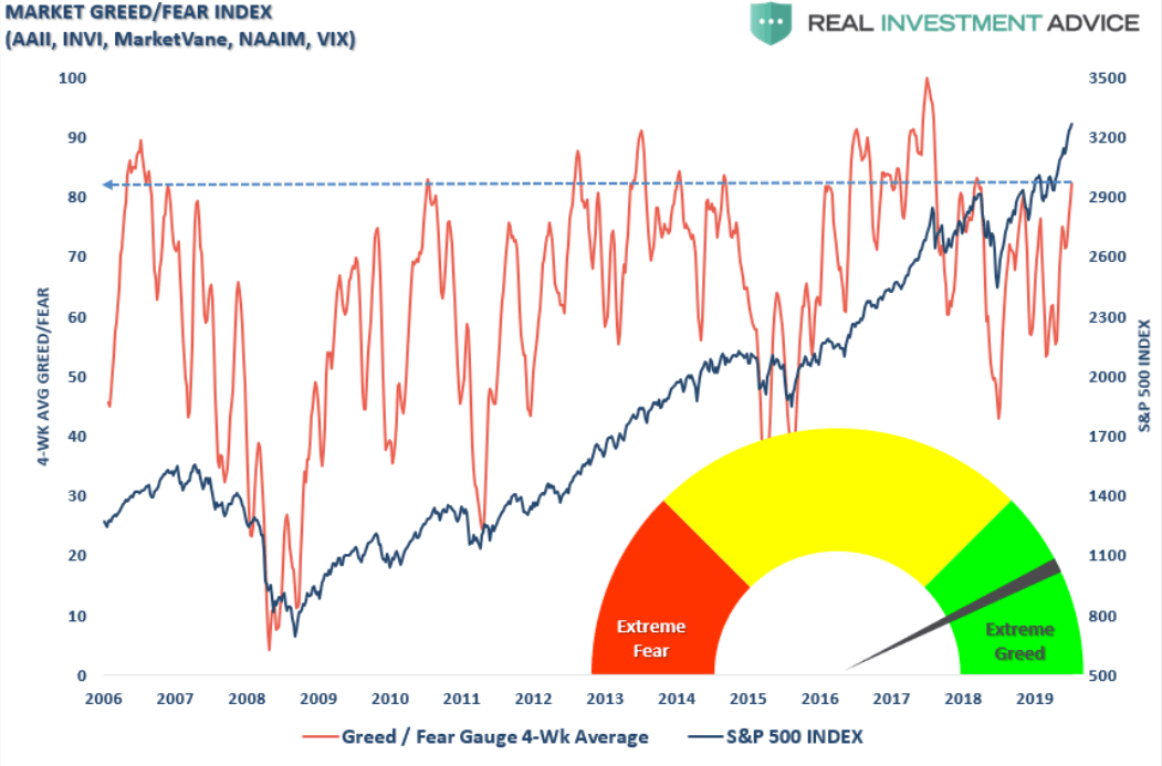 Fear and Greed Index vs S&P 500